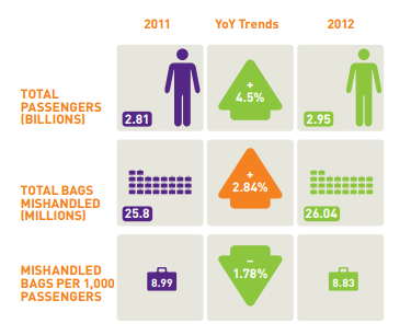 2013_Luggage_stats