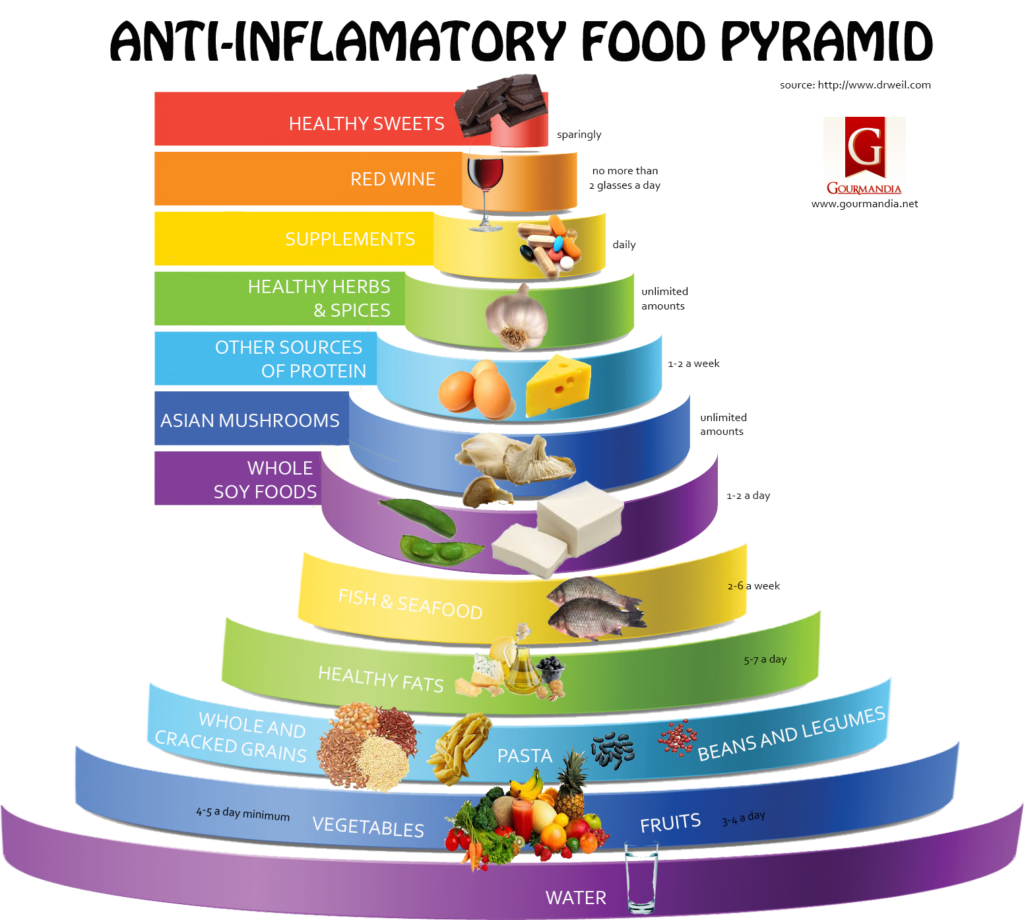 antiinflammatory-food-pyramid